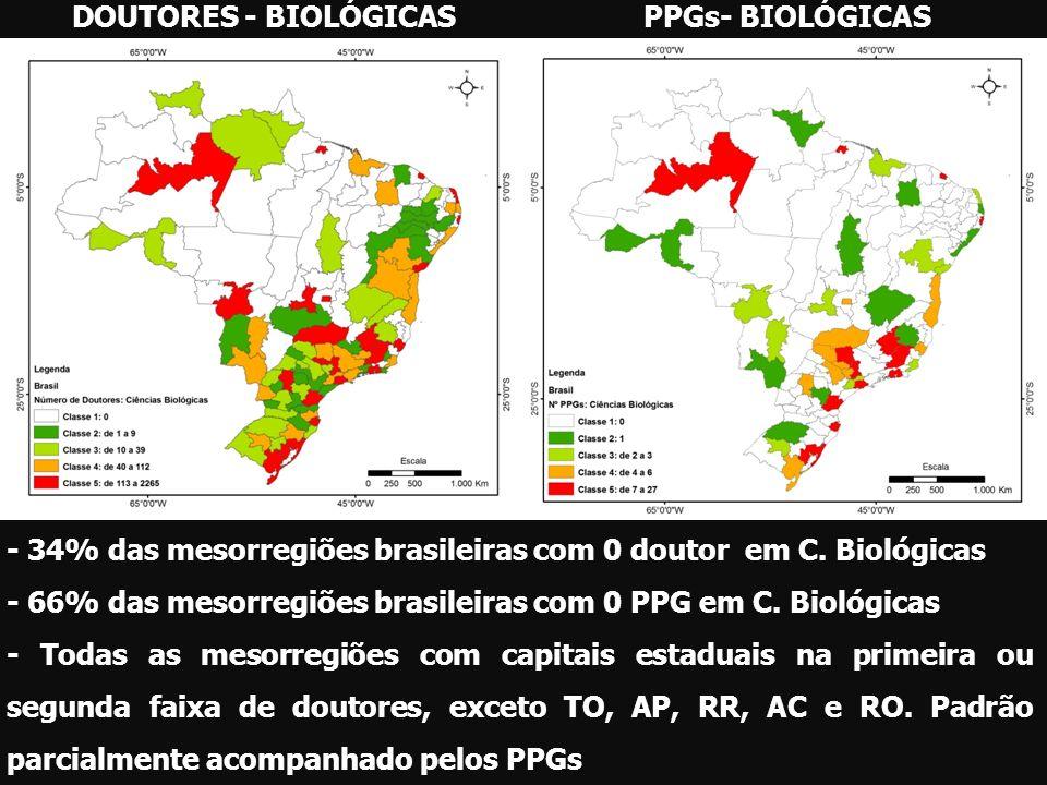 DOUTORES - BIOLÓGICASPPGs- BIOLÓGICAS - 34% das mesorregiões brasileiras com 0 doutor em C. Biológicas - 66% das mesorregiões brasileiras com 0 PPG em