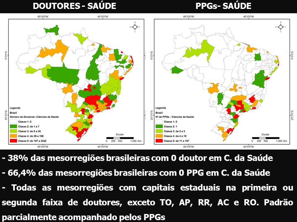 DOUTORES - SAÚDEPPGs- SAÚDE - 38% das mesorregiões brasileiras com 0 doutor em C. da Saúde - 66,4% das mesorregiões brasileiras com 0 PPG em C. da Saú