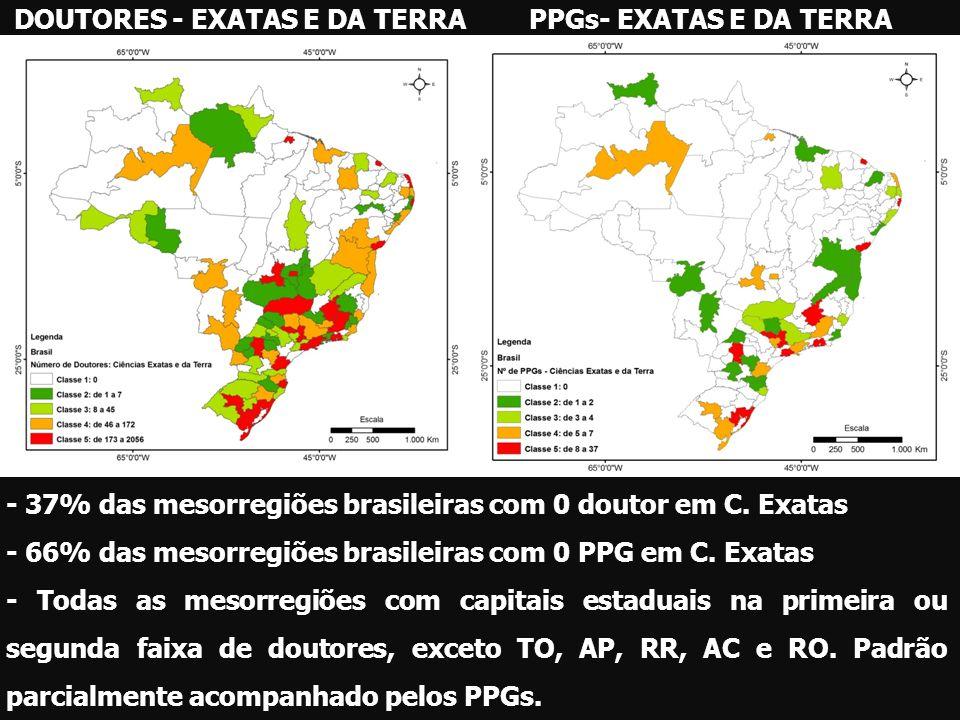 DOUTORES - EXATAS E DA TERRAPPGs- EXATAS E DA TERRA - 37% das mesorregiões brasileiras com 0 doutor em C. Exatas - 66% das mesorregiões brasileiras co
