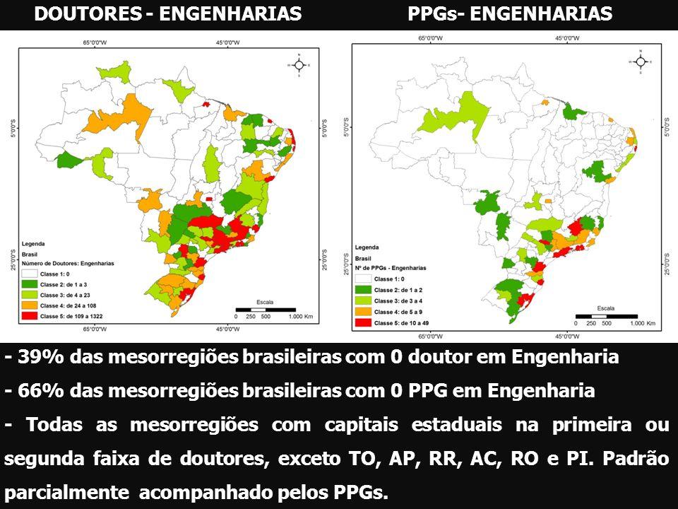 DOUTORES - ENGENHARIASPPGs- ENGENHARIAS - 39% das mesorregiões brasileiras com 0 doutor em Engenharia - 66% das mesorregiões brasileiras com 0 PPG em