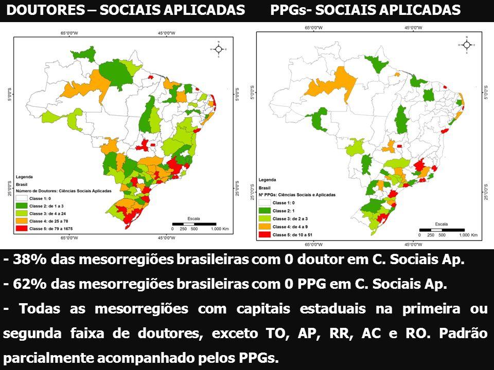 DOUTORES – SOCIAIS APLICADASPPGs- SOCIAIS APLICADAS - 38% das mesorregiões brasileiras com 0 doutor em C. Sociais Ap. - 62% das mesorregiões brasileir