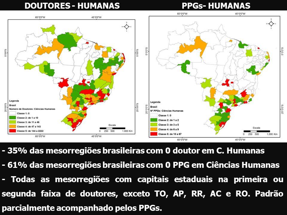 DOUTORES - HUMANASPPGs- HUMANAS - 35% das mesorregiões brasileiras com 0 doutor em C. Humanas - 61% das mesorregiões brasileiras com 0 PPG em Ciências