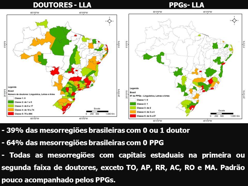 DOUTORES - LLAPPGs- LLA - 39% das mesorregiões brasileiras com 0 ou 1 doutor - 64% das mesorregiões brasileiras com 0 PPG - Todas as mesorregiões com