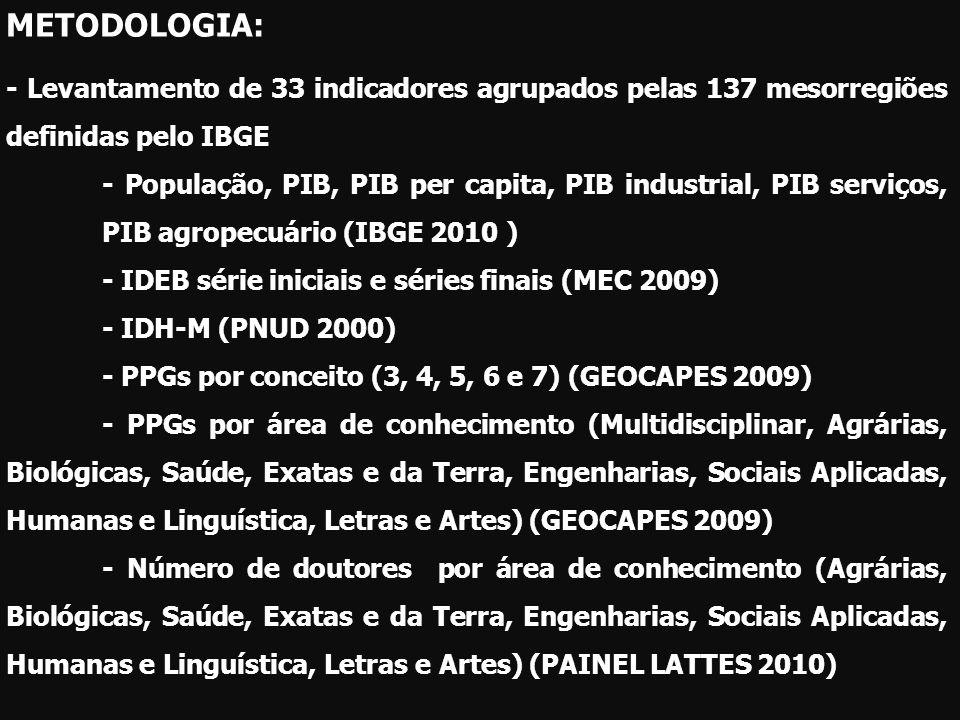 METODOLOGIA: - Levantamento de 33 indicadores agrupados pelas 137 mesorregiões definidas pelo IBGE - População, PIB, PIB per capita, PIB industrial, P