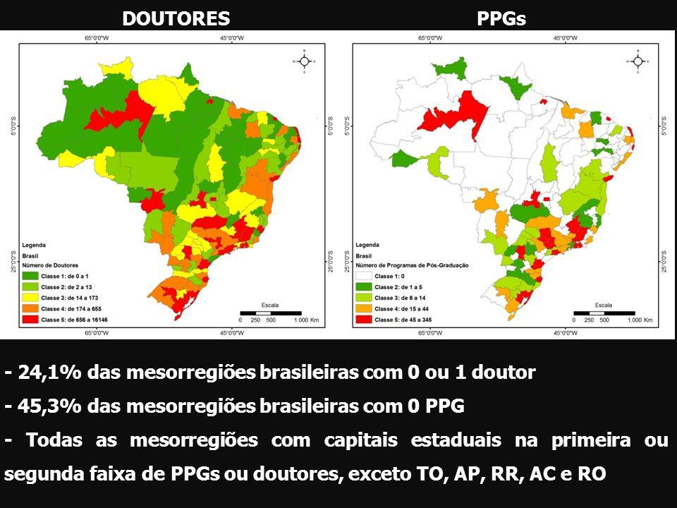 DOUTORES - AGRÁRIASPPGs- AGRÁRIAS - 32,1% das mesorregiões brasileiras com 0 doutor em agrárias - 56,9% das mesorregiões brasileiras com 0 PPG em agrárias - Todas as mesorregiões com capitais estaduais na primeira ou segunda faixa de doutores, exceto AP, RR, AC e RO.