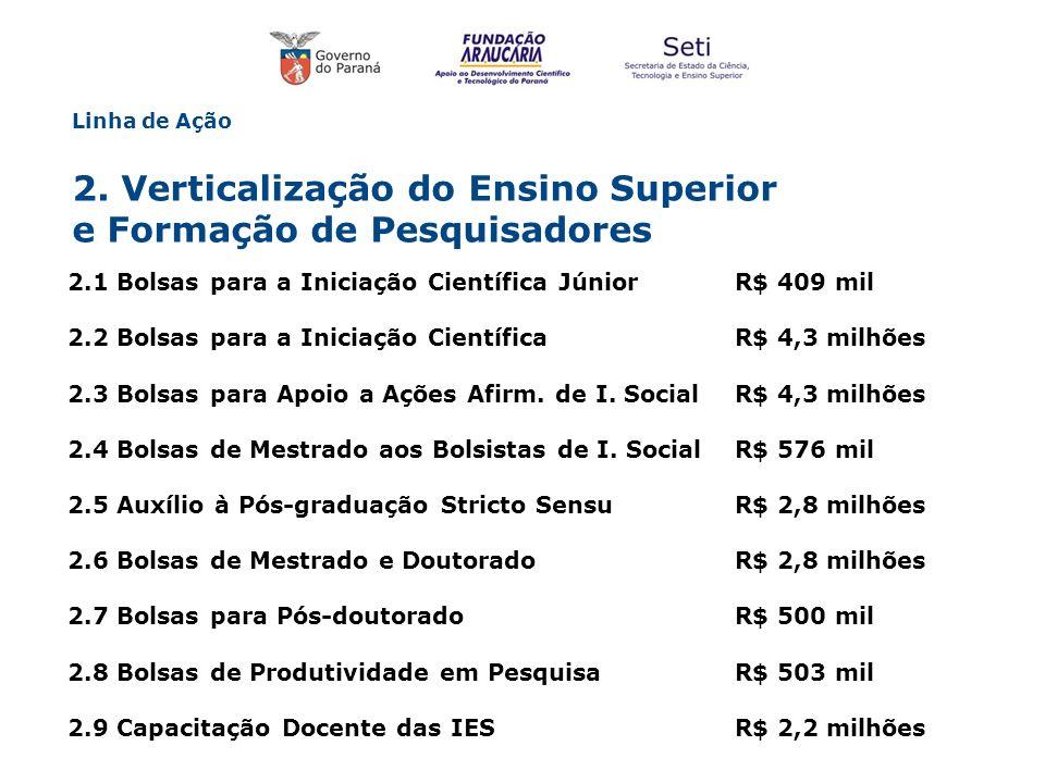 Linha de Ação 2. Verticalização do Ensino Superior e Formação de Pesquisadores 2.1 Bolsas para a Iniciação Científica Júnior R$ 409 mil 2.2 Bolsas par