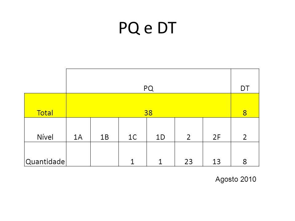 PQ e DT PQDT Total388 Nível1A1B1C1D22F2 Quantidade 1123138 Agosto 2010
