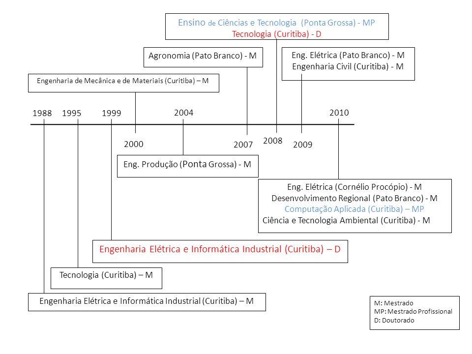 M: Mestrado MP: Mestrado Profissional D: Doutorado 2007 2008 2009 2004 198819951999 Eng. Produção ( Ponta Grossa) - M 2010 Eng. Elétrica (Cornélio Pro