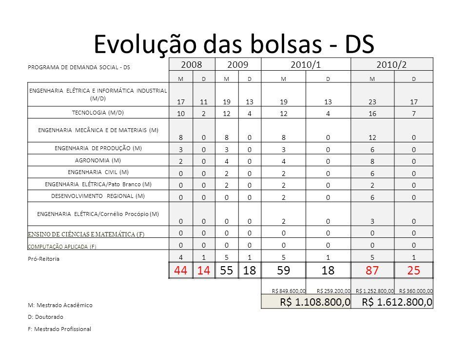 Evolução das bolsas - DS PROGRAMA DE DEMANDA SOCIAL - DS 200820092010/12010/2 MDMDMDMD ENGENHARIA ELÉTRICA E INFORMÁTICA INDUSTRIAL (M/D) 171119131913