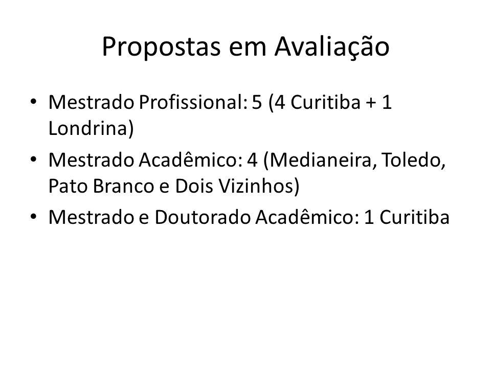 Propostas em Avaliação Mestrado Profissional: 5 (4 Curitiba + 1 Londrina) Mestrado Acadêmico: 4 (Medianeira, Toledo, Pato Branco e Dois Vizinhos) Mest