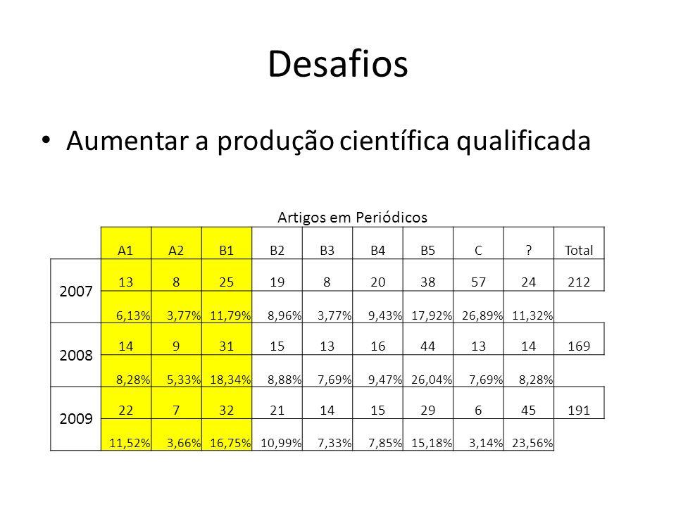 Desafios Aumentar a produção científica qualificada Artigos em Periódicos A1A2B1B2B3B4B5C?Total 2007 1382519820385724212 6,13%3,77%11,79%8,96%3,77%9,4