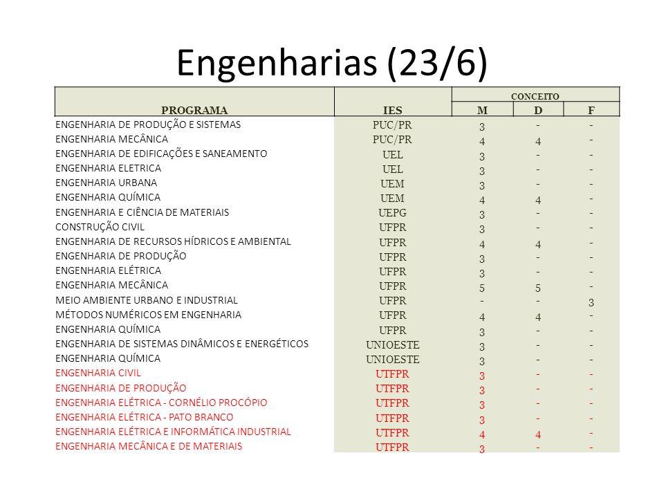Engenharias (23/6) PROGRAMAIES CONCEITO MDF ENGENHARIA DE PRODUÇÃO E SISTEMAS PUC/PR3-- ENGENHARIA MECÂNICA PUC/PR44- ENGENHARIA DE EDIFICAÇÕES E SANE