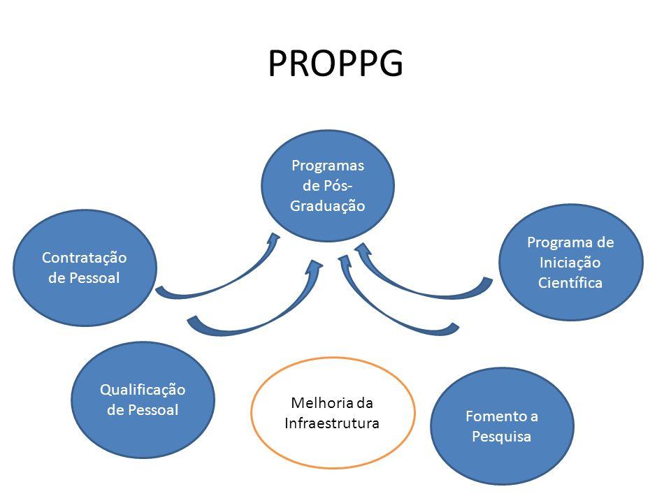 PROPPG Programas de Pós- Graduação Qualificação de Pessoal Contratação de Pessoal Programa de Iniciação Científica Fomento a Pesquisa Melhoria da Infr