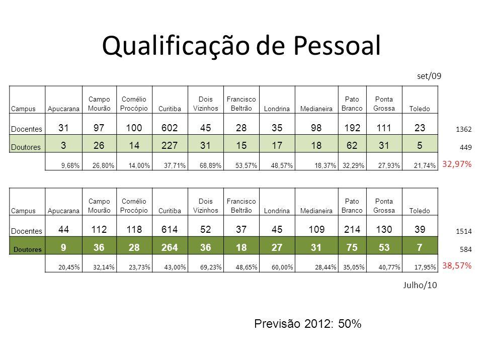 Qualificação de Pessoal CampusApucarana Campo Mourão Cornélio ProcópioCuritiba Dois Vizinhos Francisco BeltrãoLondrinaMedianeira Pato Branco Ponta Gro