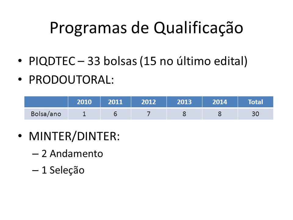 Programas de Qualificação PIQDTEC – 33 bolsas (15 no último edital) PRODOUTORAL: MINTER/DINTER: – 2 Andamento – 1 Seleção 20102011201220132014Total Bo