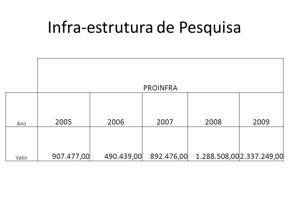 Infra-estrutura de Pesquisa PROINFRA Ano 20052006200720082009 Valor 907.477,00490.439,00892.476,001.288.508,002.337.249,00