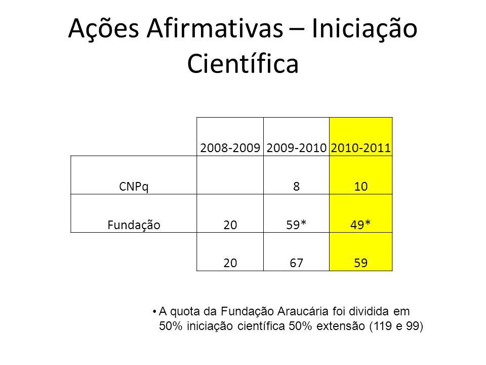 Ações Afirmativas – Iniciação Científica 2008-20092009-20102010-2011 CNPq 810 Fundação2059*49* 206759 A quota da Fundação Araucária foi dividida em 50