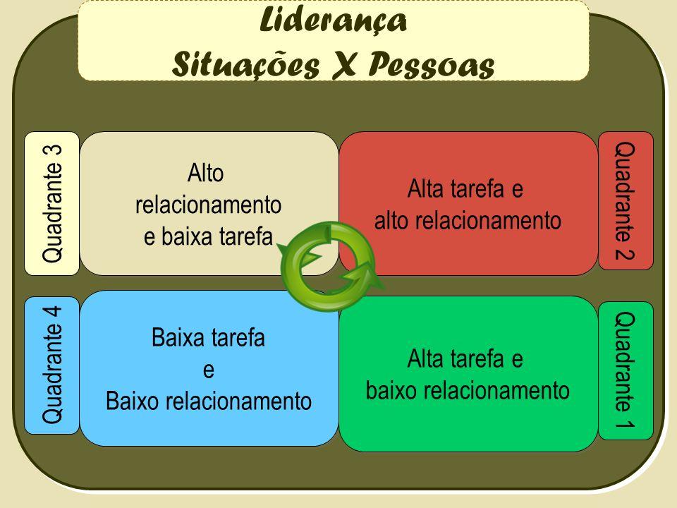Liderança Situações X Pessoas Quadrante 3 Alto relacionamento e baixa tarefa Alto relacionamento e baixa tarefa Baixa tarefa e Baixo relacionamento Ba