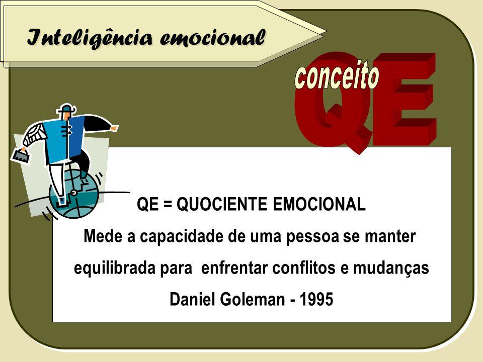 QE = QUOCIENTE EMOCIONAL Mede a capacidade de uma pessoa se manter equilibrada para enfrentar conflitos e mudanças Daniel Goleman - 1995 Inteligência