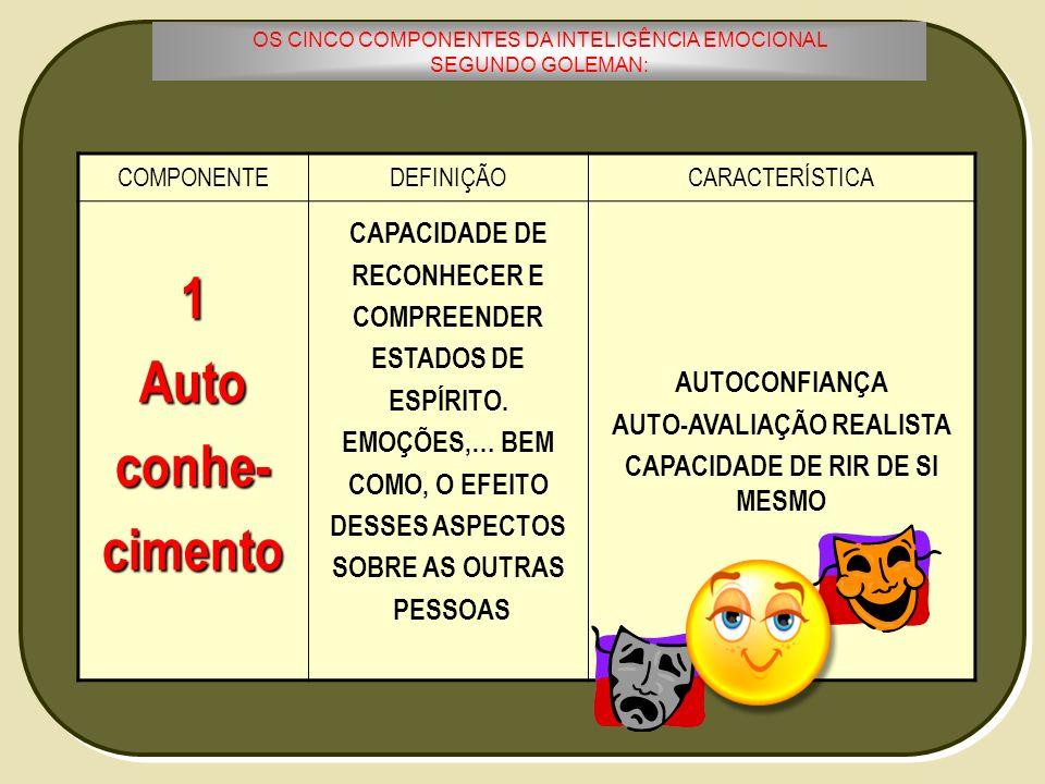OS CINCO COMPONENTES DA INTELIGÊNCIA EMOCIONAL SEGUNDO GOLEMAN: COMPONENTEDEFINIÇÃOCARACTERÍSTICA1Autoconhe-cimento CAPACIDADE DE RECONHECER E COMPREE