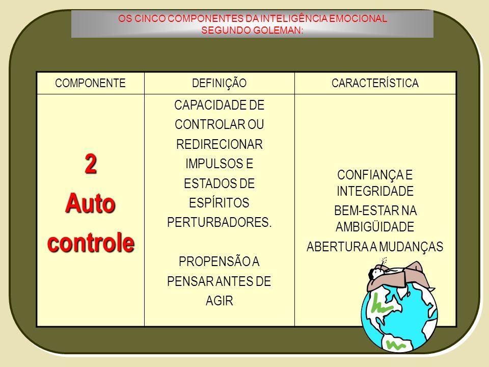 OS CINCO COMPONENTES DA INTELIGÊNCIA EMOCIONAL SEGUNDO GOLEMAN: COMPONENTEDEFINIÇÃOCARACTERÍSTICA2Autocontrole CAPACIDADE DE CONTROLAR OU REDIRECIONAR