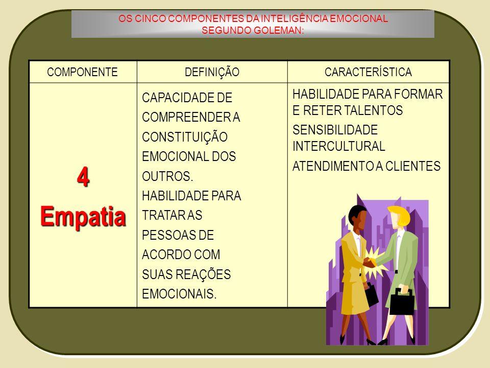 OS CINCO COMPONENTES DA INTELIGÊNCIA EMOCIONAL SEGUNDO GOLEMAN: COMPONENTEDEFINIÇÃOCARACTERÍSTICA4Empatia CAPACIDADE DE COMPREENDER A CONSTITUIÇÃO EMO