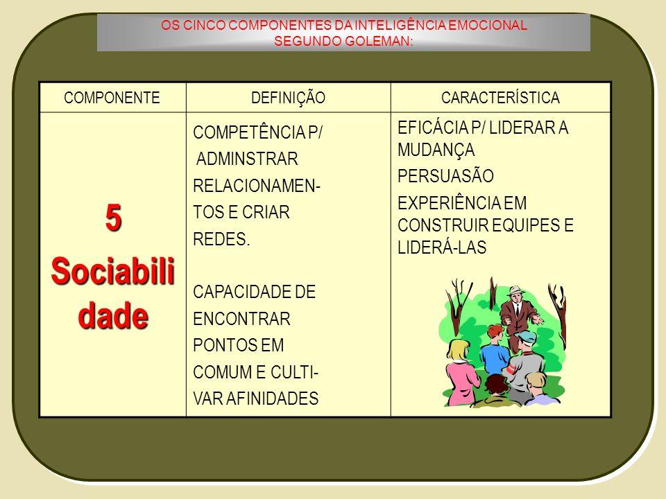 OS CINCO COMPONENTES DA INTELIGÊNCIA EMOCIONAL SEGUNDO GOLEMAN: COMPONENTEDEFINIÇÃOCARACTERÍSTICA5 Sociabili dade COMPETÊNCIA P/ ADMINSTRAR RELACIONAM