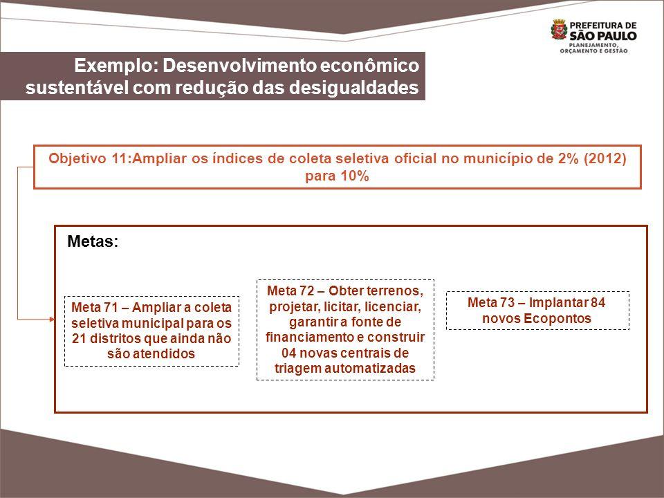 Objetivo 11:Ampliar os índices de coleta seletiva oficial no município de 2% (2012) para 10% Meta 72 – Obter terrenos, projetar, licitar, licenciar, g