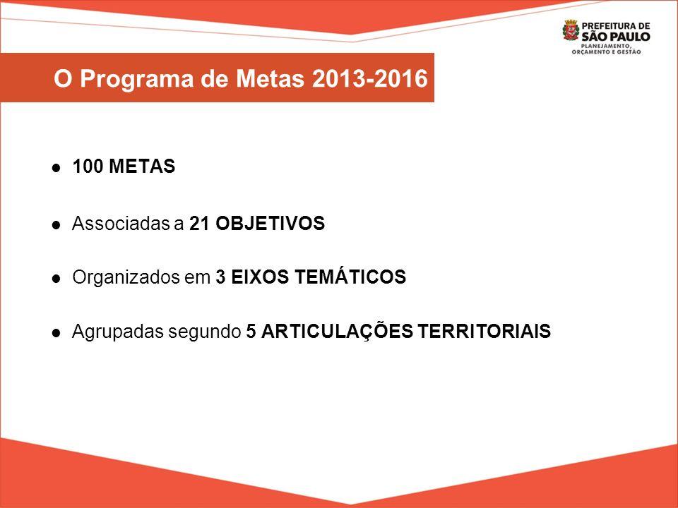 100 METAS Associadas a 21 OBJETIVOS Organizados em 3 EIXOS TEMÁTICOS Agrupadas segundo 5 ARTICULAÇÕES TERRITORIAIS O Programa de Metas 2013-2016