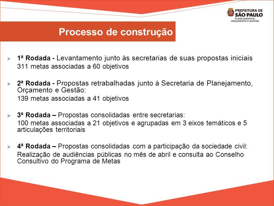 Metas: Produtos concretos que a Prefeitura pretende entregar à população ao longo dos próximos quatro anos de gestão Objetivos estratégicos: Benefícios efetivos esperados da implementação das metas.