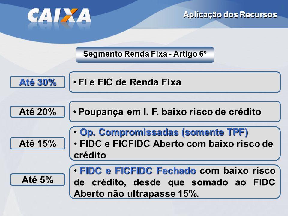 Segmento Renda Fixa - Artigo 6º Aplicação dos Recursos Op. Compromissadas (somente TPF) FIDC e FICFIDC Aberto com baixo risco de crédito Até 15% Poupa
