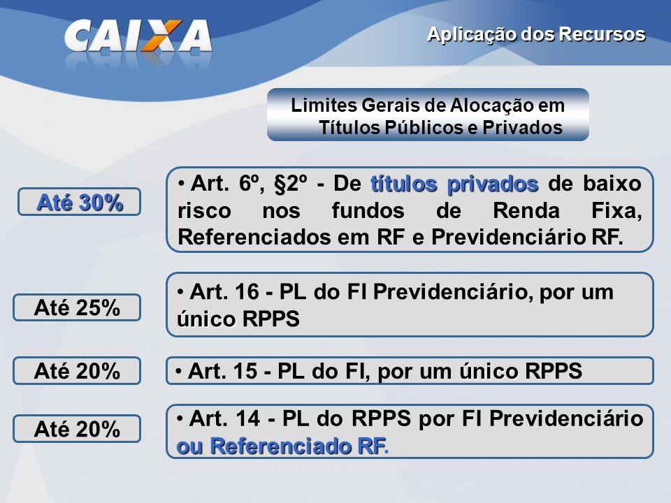 Aplicação dos Recursos Até 20% ou Referenciado RF Art. 14 - PL do RPPS por FI Previdenciário ou Referenciado RF. Até 20% único Art. 15 - PL do FI, por