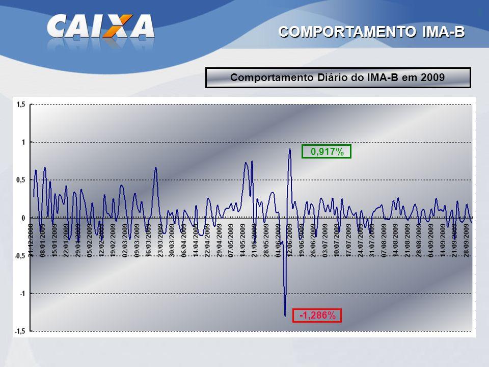 Comportamento Diário do IMA-B em 2009 COMPORTAMENTO IMA-B -1,286% 0,917%