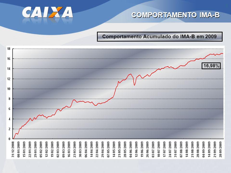 COMPORTAMENTO IMA-B Comportamento Acumulado do IMA-B em 2009 16,98%