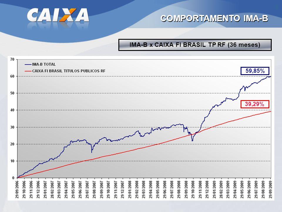 IMA-B x CAIXA FI BRASIL TP RF (36 meses) COMPORTAMENTO IMA-B 59,85% 39,29%