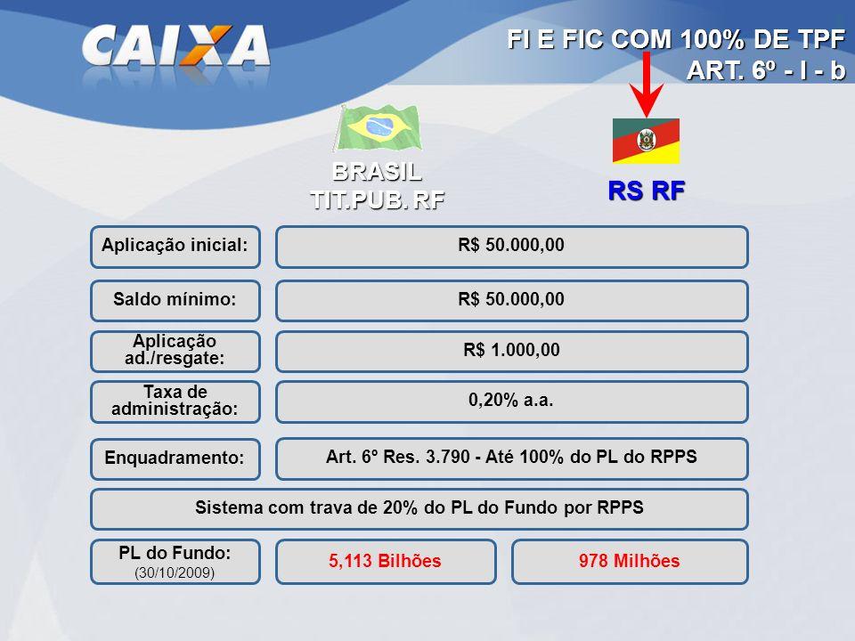 BRASIL TIT.PUB. RF RS RF Aplicação inicial: Aplicação ad./resgate: Taxa de administração: Saldo mínimo: Enquadramento: Sistema com trava de 20% do PL