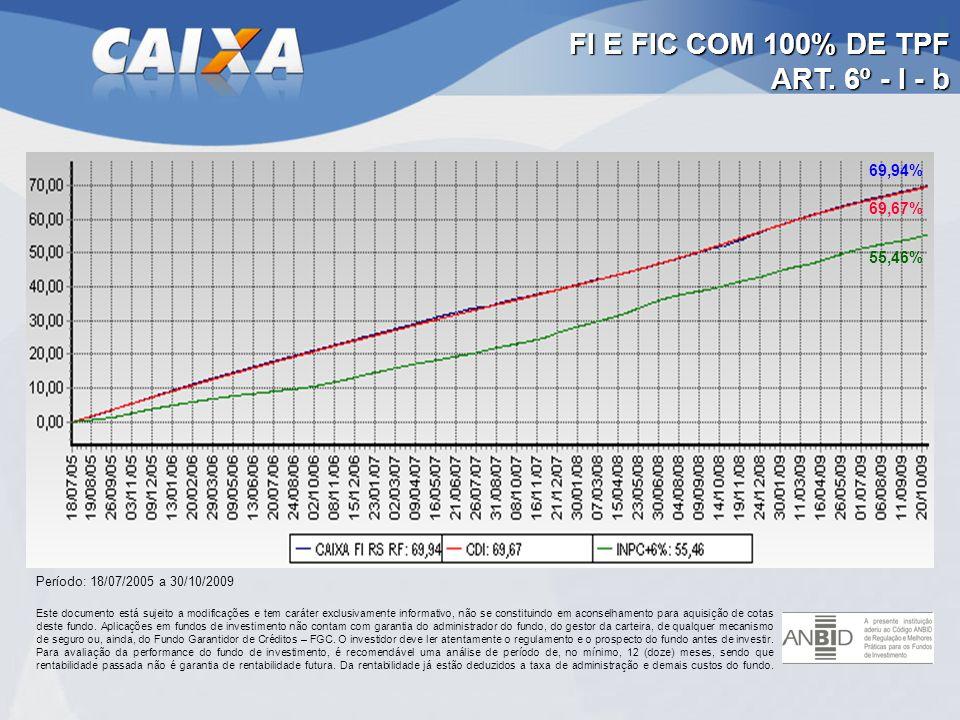 FI E FIC COM 100% DE TPF ART. 6º - I - b Período: 18/07/2005 a 30/10/2009 69,67% 69,94% 55,46%