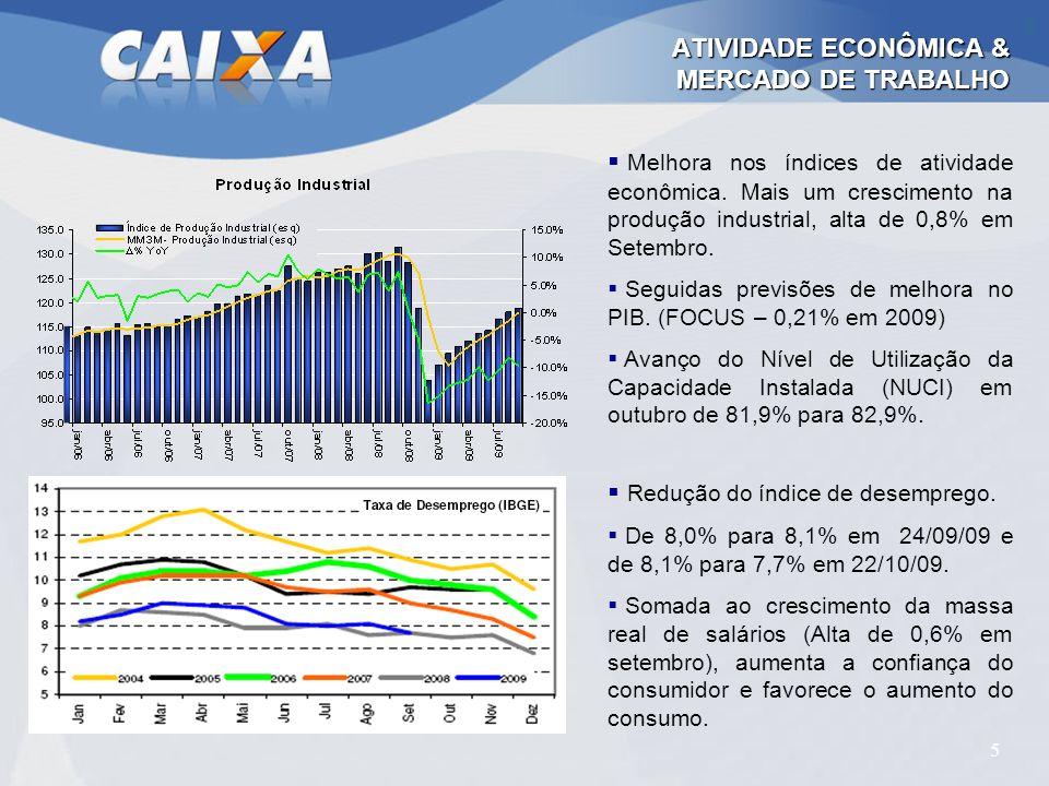 5 ATIVIDADE ECONÔMICA & MERCADO DE TRABALHO Melhora nos índices de atividade econômica. Mais um crescimento na produção industrial, alta de 0,8% em Se