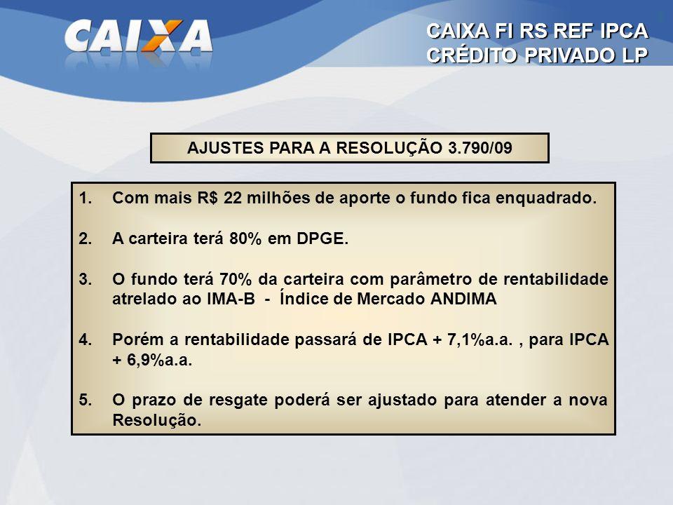 CAIXA FI RS REF IPCA CRÉDITO PRIVADO LP AJUSTES PARA A RESOLUÇÃO 3.790/09 1.Com mais R$ 22 milhões de aporte o fundo fica enquadrado. 2.A carteira ter