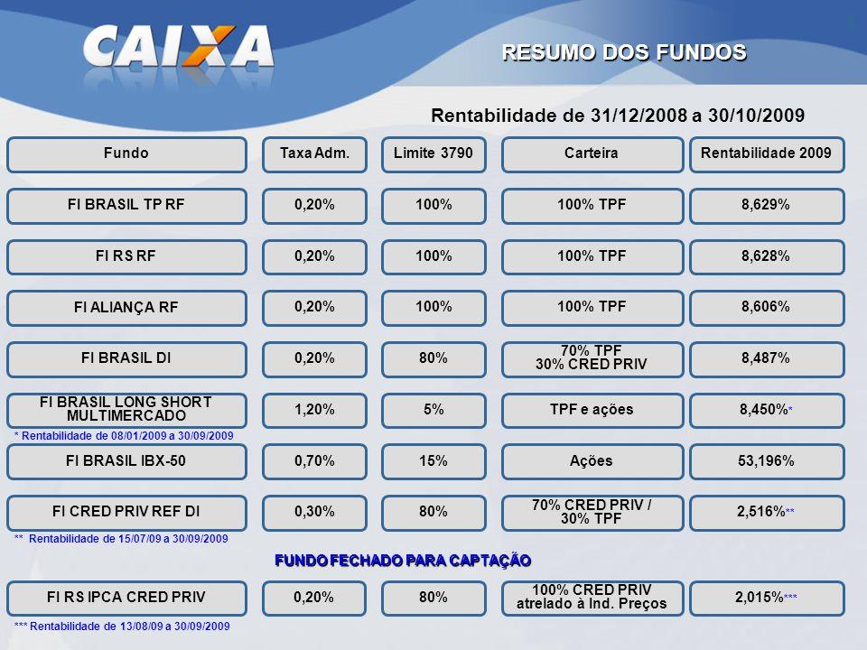 RESUMO DOS FUNDOS 0,20% 1,20% FundoTaxa Adm. FI BRASIL IBX-50 FI CRED PRIV REF DI FI RS IPCA CRED PRIV 0,70% 0,30% Limite 3790 100% 80% 5% 15% 80% 0,2