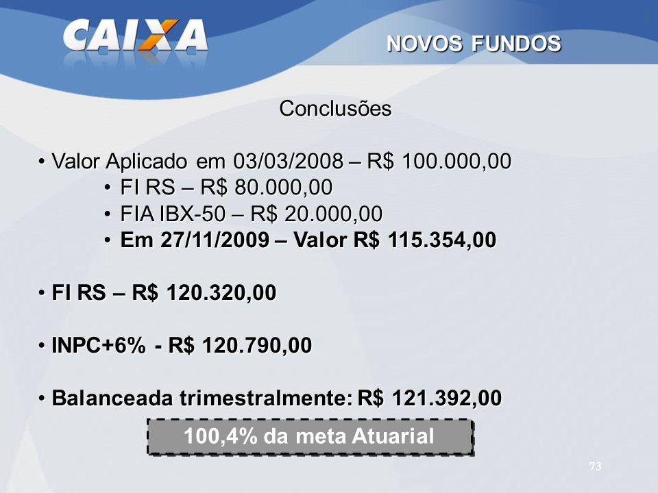 73 NOVOS FUNDOS Conclusões Valor Aplicado em 03/03/2008 – R$ 100.000,00 Valor Aplicado em 03/03/2008 – R$ 100.000,00 FI RS – R$ 80.000,00FI RS – R$ 80