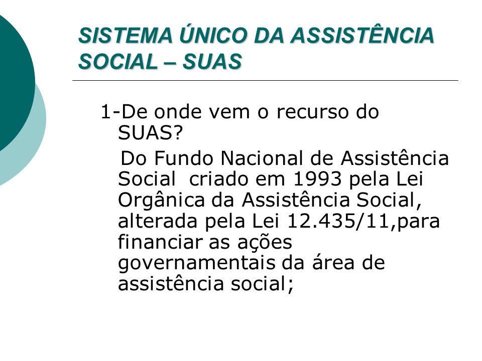 SISTEMA ÚNICO DA ASSISTÊNCIA SOCIAL – SUAS 2- O que é necessário para ter direito a receber recursos vinculados ao SUAS.