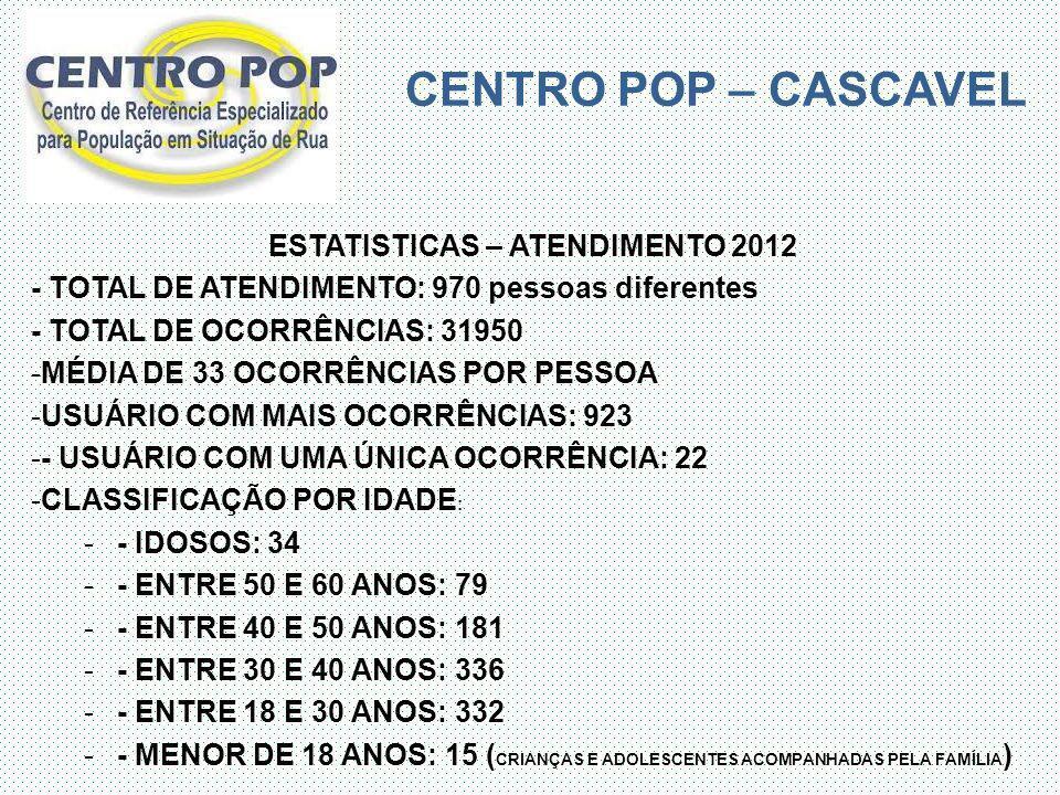 CENTRO POP – CASCAVEL ESTATISTICAS – ATENDIMENTO 2012 - TOTAL DE ATENDIMENTO: 970 pessoas diferentes - TOTAL DE OCORRÊNCIAS: 31950 -MÉDIA DE 33 OCORRÊ