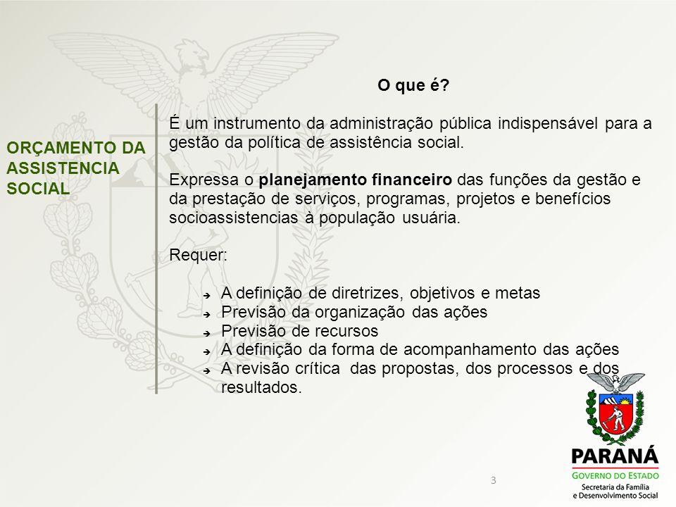 3 ORÇAMENTO DA ASSISTENCIA SOCIAL O que é? É um instrumento da administração pública indispensável para a gestão da política de assistência social. Ex