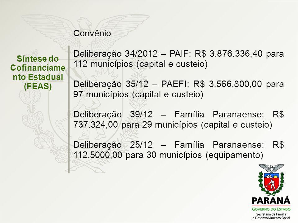 Convênio Deliberação 34/2012 – PAIF: R$ 3.876.336,40 para 112 municípios (capital e custeio) Deliberação 35/12 – PAEFI: R$ 3.566.800,00 para 97 municí