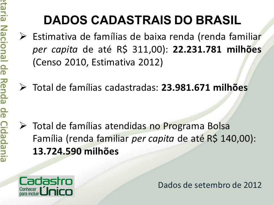 Secretaria Nacional de Renda de Cidadania Secretaria Nacional de Renda de Cidadania DADOS CADASTRAIS DO BRASIL Estimativa de famílias de baixa renda (