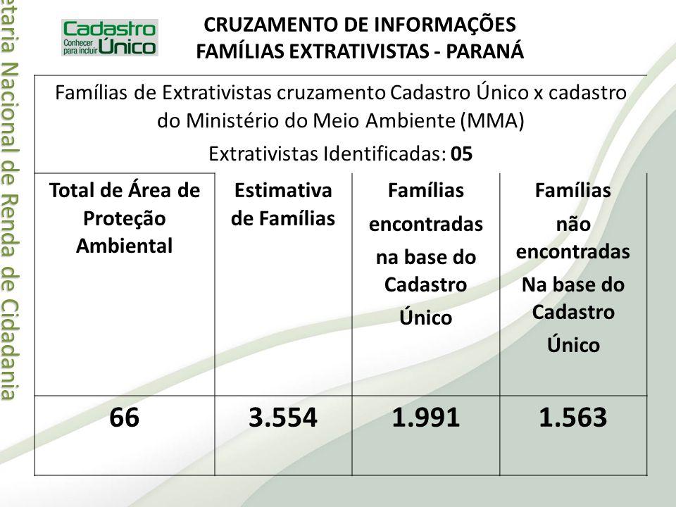 Secretaria Nacional de Renda de Cidadania Secretaria Nacional de Renda de Cidadania CRUZAMENTO DE INFORMAÇÕES FAMÍLIAS EXTRATIVISTAS - PARANÁ Famílias