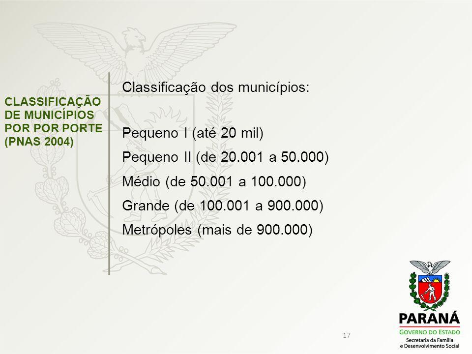 17 Classificação dos municípios: Pequeno I (até 20 mil) Pequeno II (de 20.001 a 50.000) Médio (de 50.001 a 100.000) Grande (de 100.001 a 900.000) Metr