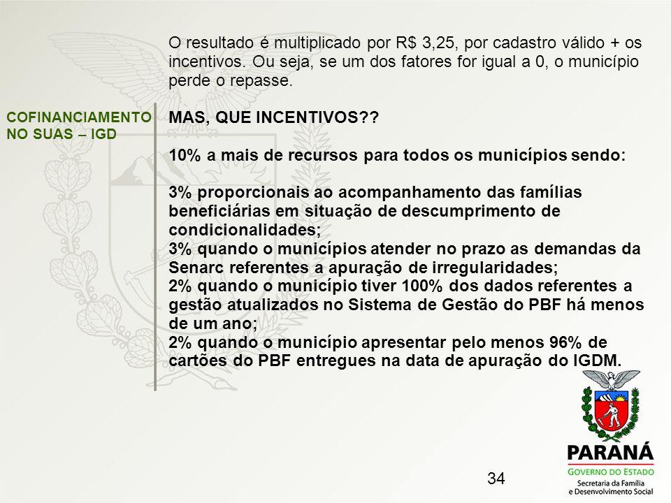 34 O resultado é multiplicado por R$ 3,25, por cadastro válido + os incentivos. Ou seja, se um dos fatores for igual a 0, o município perde o repasse.