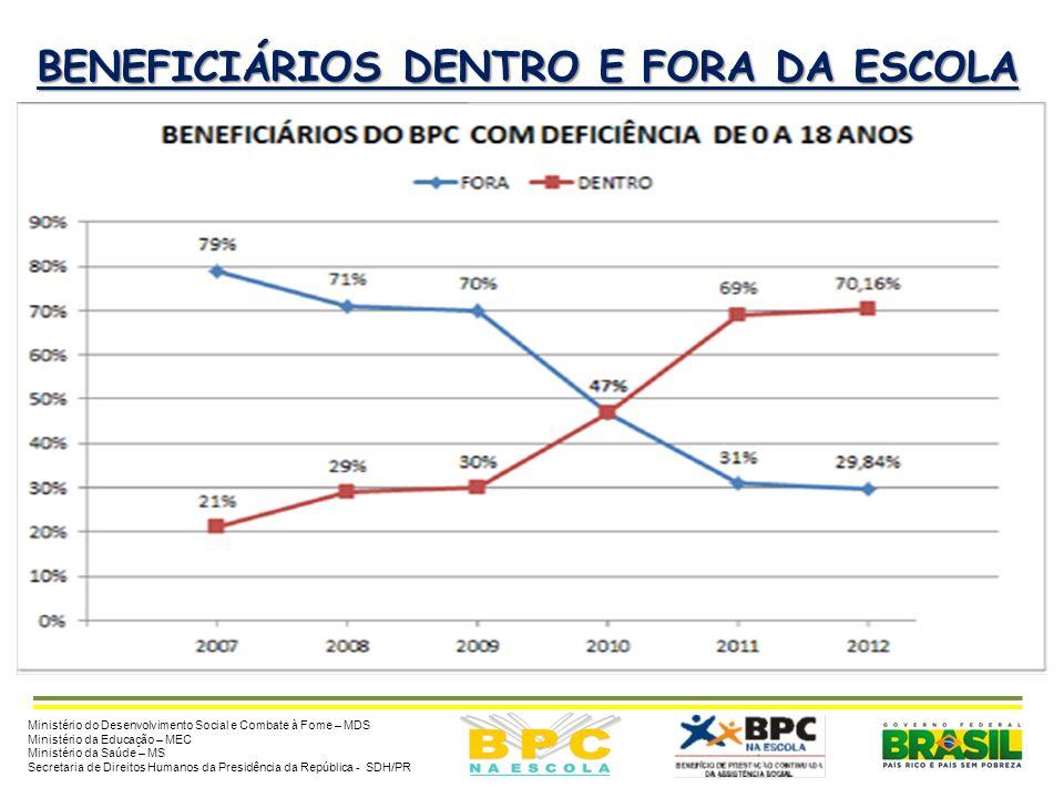 PÚBLICO DO PROGRAMA BPC NA ESCOLA RESULTADOS DOS PAREAMENTOS DAS BASES DE DADOS (BPC X INEP/MEC) – 2007/2012 Ministério do Desenvolvimento Social e Co